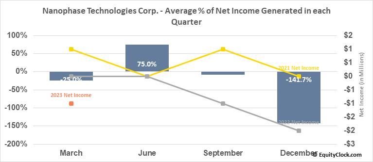 Nanophase Technologies Corp. (OTCMKT:NANX) Net Income Seasonality
