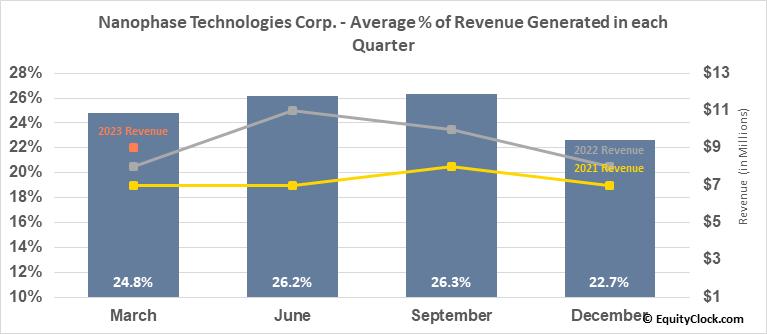 Nanophase Technologies Corp. (OTCMKT:NANX) Revenue Seasonality