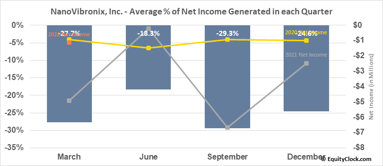 NanoVibronix, Inc. (NASD:NAOV) Net Income Seasonality