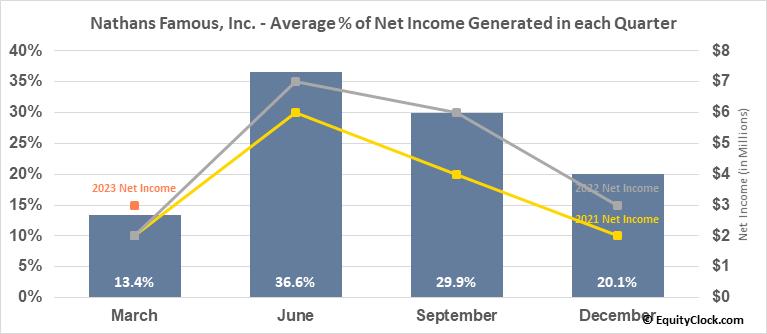 Nathans Famous, Inc. (NASD:NATH) Net Income Seasonality