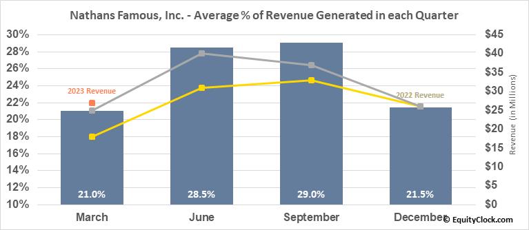 Nathans Famous, Inc. (NASD:NATH) Revenue Seasonality