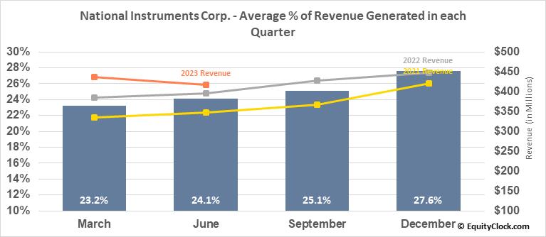 National Instruments Corp. (NASD:NATI) Revenue Seasonality