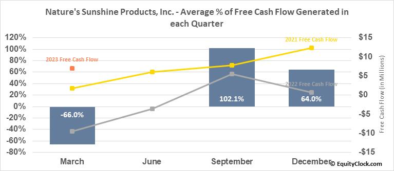 Nature's Sunshine Products, Inc. (NASD:NATR) Free Cash Flow Seasonality