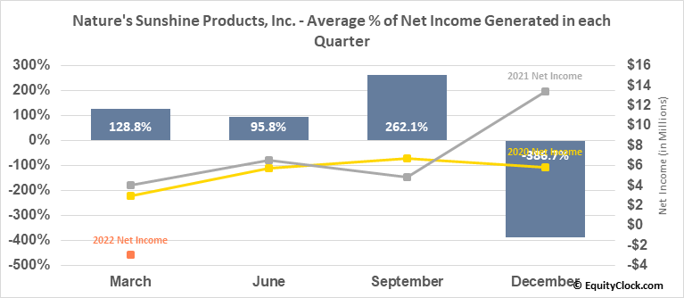 Nature's Sunshine Products, Inc. (NASD:NATR) Net Income Seasonality