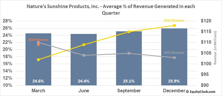 Nature's Sunshine Products, Inc. (NASD:NATR) Revenue Seasonality