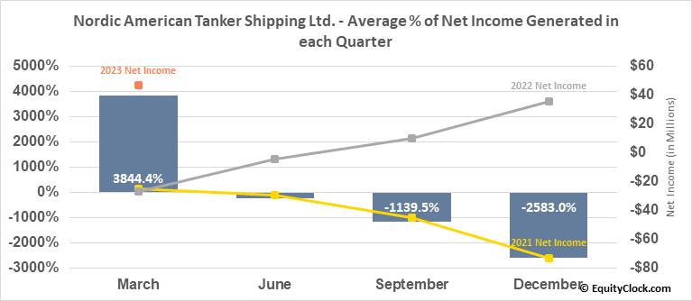 Nordic American Tanker Shipping Ltd. (NYSE:NAT) Net Income Seasonality