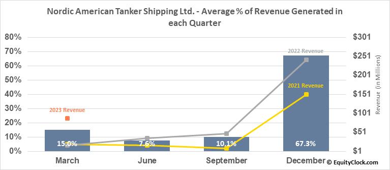 Nordic American Tanker Shipping Ltd. (NYSE:NAT) Revenue Seasonality