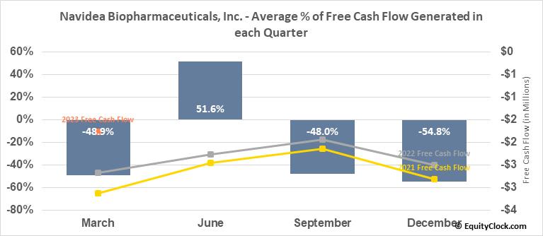 Navidea Biopharmaceuticals, Inc. (AMEX:NAVB) Free Cash Flow Seasonality