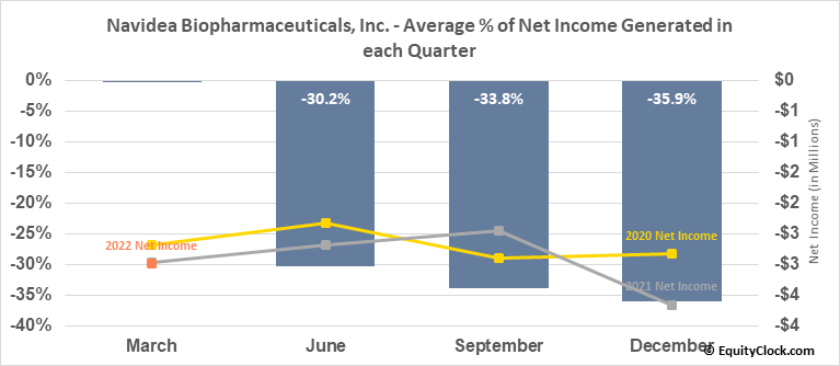 Navidea Biopharmaceuticals, Inc. (AMEX:NAVB) Net Income Seasonality