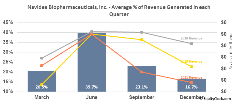 Navidea Biopharmaceuticals, Inc. (AMEX:NAVB) Revenue Seasonality