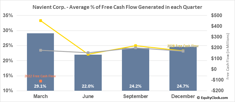 Navient Corp. (NASD:NAVI) Free Cash Flow Seasonality