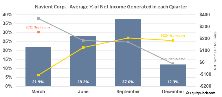 Navient Corp. (NASD:NAVI) Net Income Seasonality
