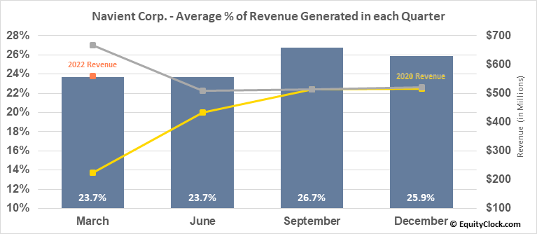 Navient Corp. (NASD:NAVI) Revenue Seasonality
