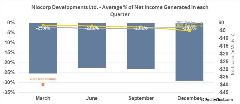 Niocorp Developments Ltd. (TSE:NB.TO) Net Income Seasonality