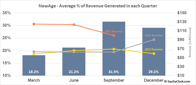 NewAge (NASD:NBEV) Revenue Seasonality