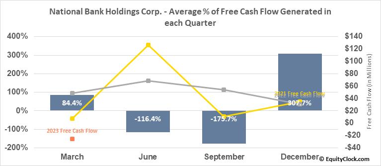 National Bank Holdings Corp. (NYSE:NBHC) Free Cash Flow Seasonality