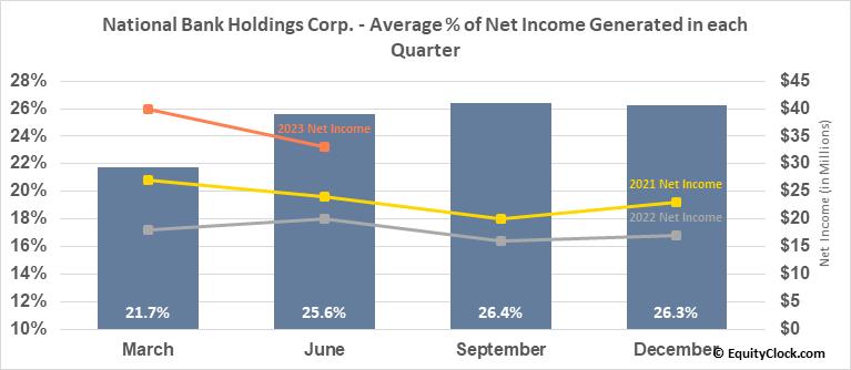National Bank Holdings Corp. (NYSE:NBHC) Net Income Seasonality