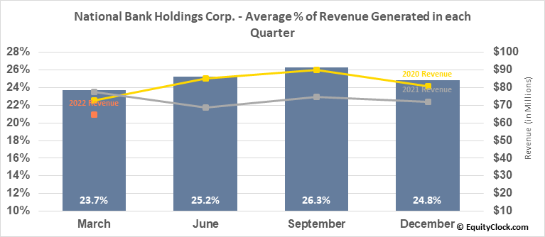 National Bank Holdings Corp. (NYSE:NBHC) Revenue Seasonality