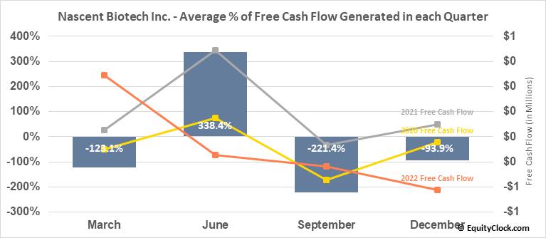Nascent Biotech Inc. (OTCMKT:NBIO) Free Cash Flow Seasonality