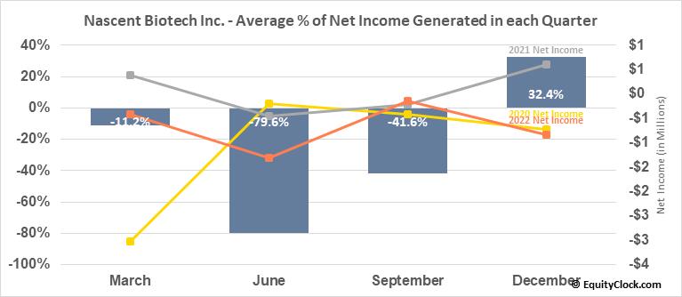 Nascent Biotech Inc. (OTCMKT:NBIO) Net Income Seasonality