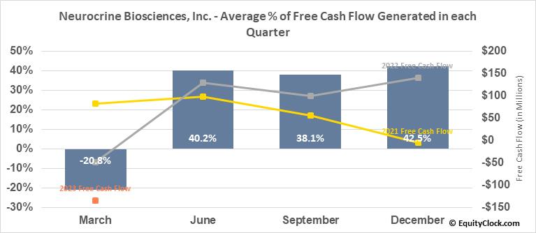 Neurocrine Biosciences, Inc. (NASD:NBIX) Free Cash Flow Seasonality