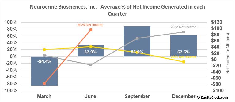Neurocrine Biosciences, Inc. (NASD:NBIX) Net Income Seasonality