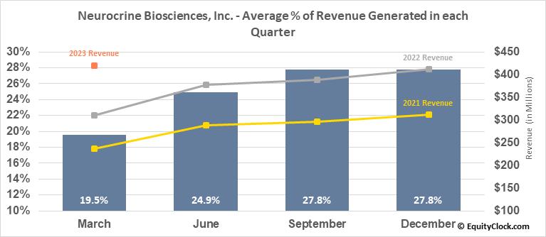 Neurocrine Biosciences, Inc. (NASD:NBIX) Revenue Seasonality