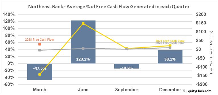 Northeast Bank (NASD:NBN) Free Cash Flow Seasonality