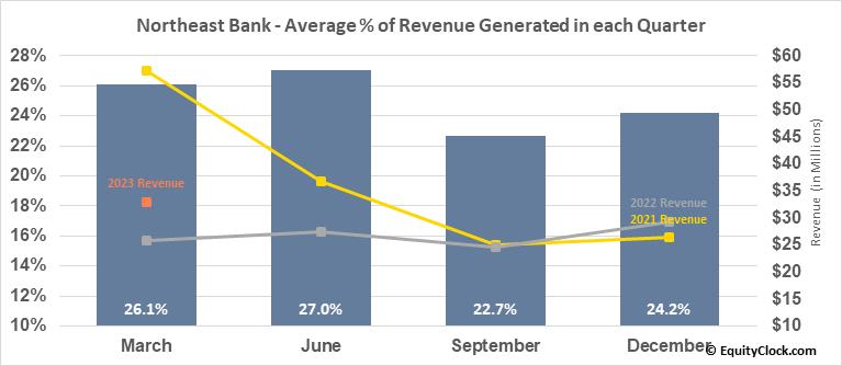 Northeast Bank (NASD:NBN) Revenue Seasonality