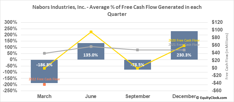 Nabors Industries, Inc. (NYSE:NBR) Free Cash Flow Seasonality