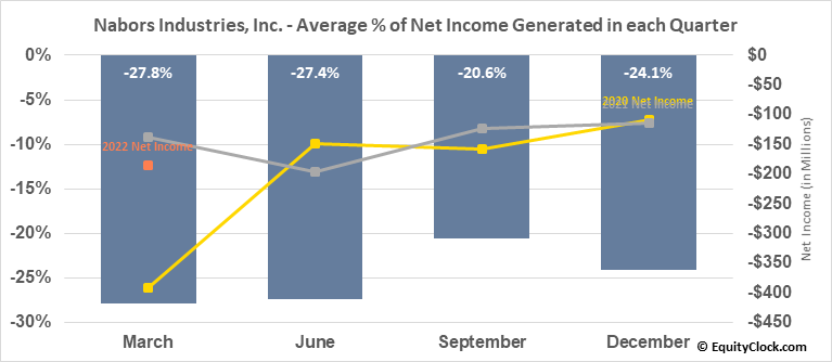 Nabors Industries, Inc. (NYSE:NBR) Net Income Seasonality