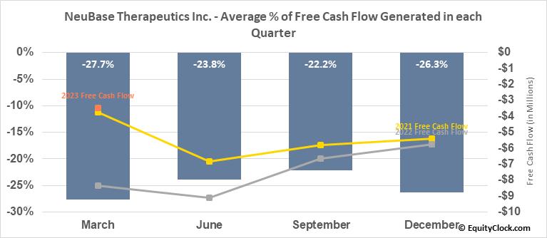 NeuBase Therapeutics Inc. (NASD:NBSE) Free Cash Flow Seasonality