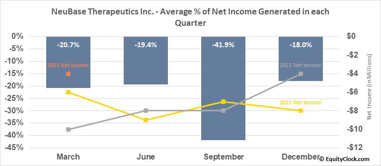 NeuBase Therapeutics Inc. (NASD:NBSE) Net Income Seasonality