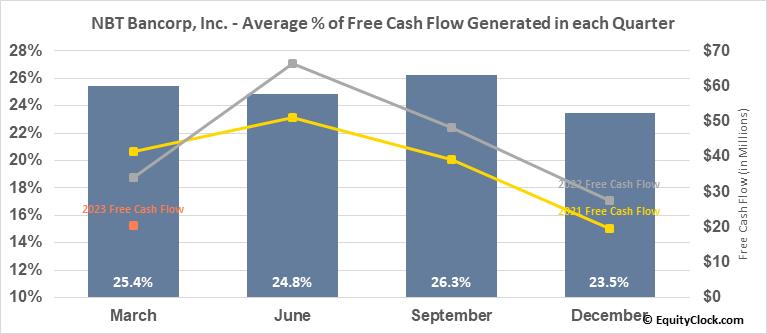 NBT Bancorp, Inc. (NASD:NBTB) Free Cash Flow Seasonality