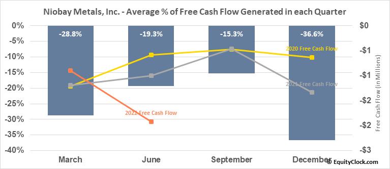 Niobay Metals, Inc. (TSXV:NBY.V) Free Cash Flow Seasonality