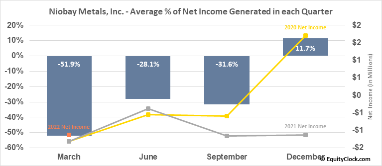 Niobay Metals, Inc. (TSXV:NBY.V) Net Income Seasonality