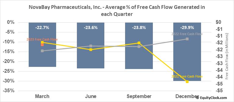 NovaBay Pharmaceuticals, Inc. (AMEX:NBY) Free Cash Flow Seasonality