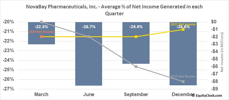 NovaBay Pharmaceuticals, Inc. (AMEX:NBY) Net Income Seasonality