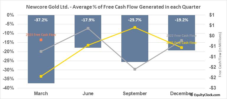 Newcore Gold Ltd. (TSXV:NCAU.V) Free Cash Flow Seasonality
