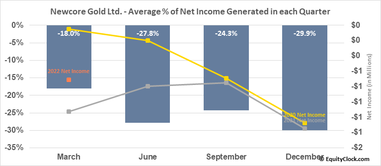 Newcore Gold Ltd. (TSXV:NCAU.V) Net Income Seasonality