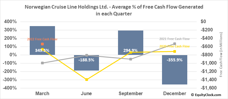Norwegian Cruise Line Holdings Ltd. (NYSE:NCLH) Free Cash Flow Seasonality