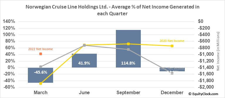 Norwegian Cruise Line Holdings Ltd. (NYSE:NCLH) Net Income Seasonality