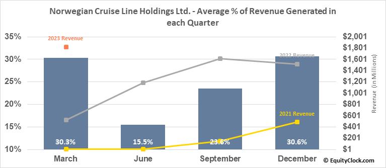 Norwegian Cruise Line Holdings Ltd. (NYSE:NCLH) Revenue Seasonality
