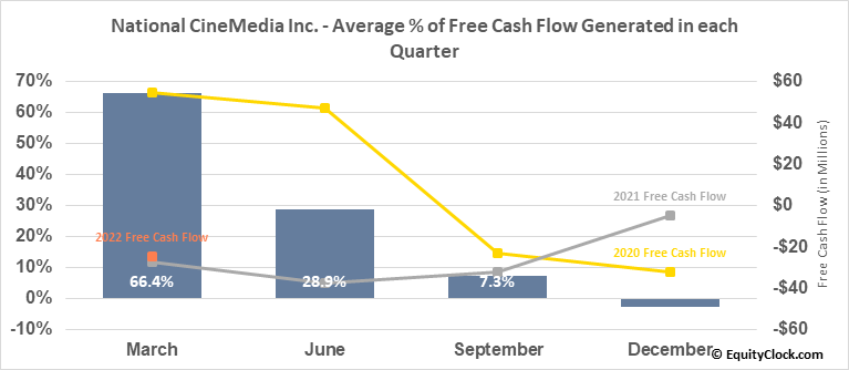National CineMedia Inc. (NASD:NCMI) Free Cash Flow Seasonality