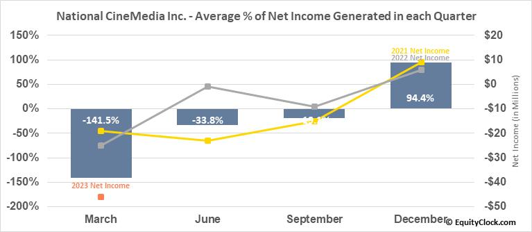 National CineMedia Inc. (NASD:NCMI) Net Income Seasonality