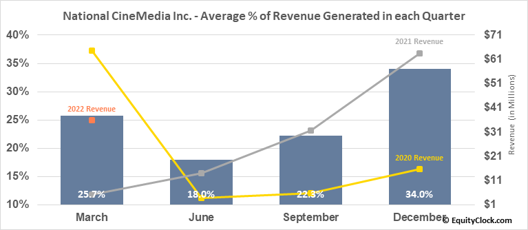 National CineMedia Inc. (NASD:NCMI) Revenue Seasonality