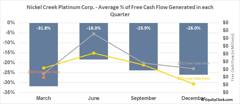Nickel Creek Platinum Corp. (OTCMKT:NCPCF) Free Cash Flow Seasonality