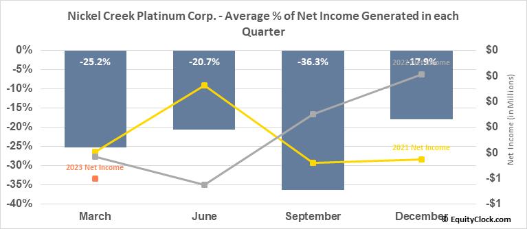 Nickel Creek Platinum Corp. (OTCMKT:NCPCF) Net Income Seasonality