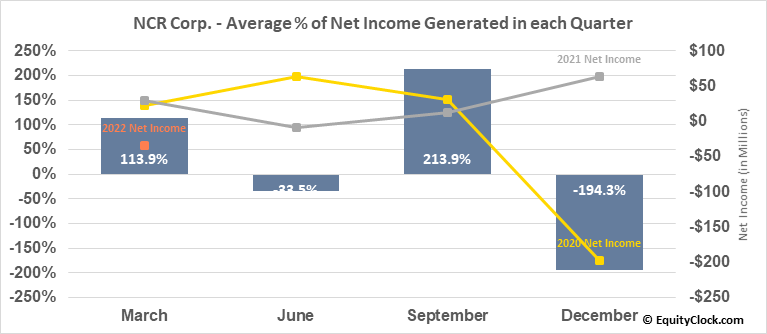 NCR Corp. (NYSE:NCR) Net Income Seasonality