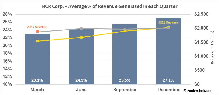 NCR Corp. (NYSE:NCR) Revenue Seasonality